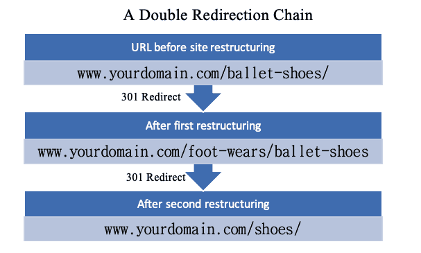 A Double Redirection Chain